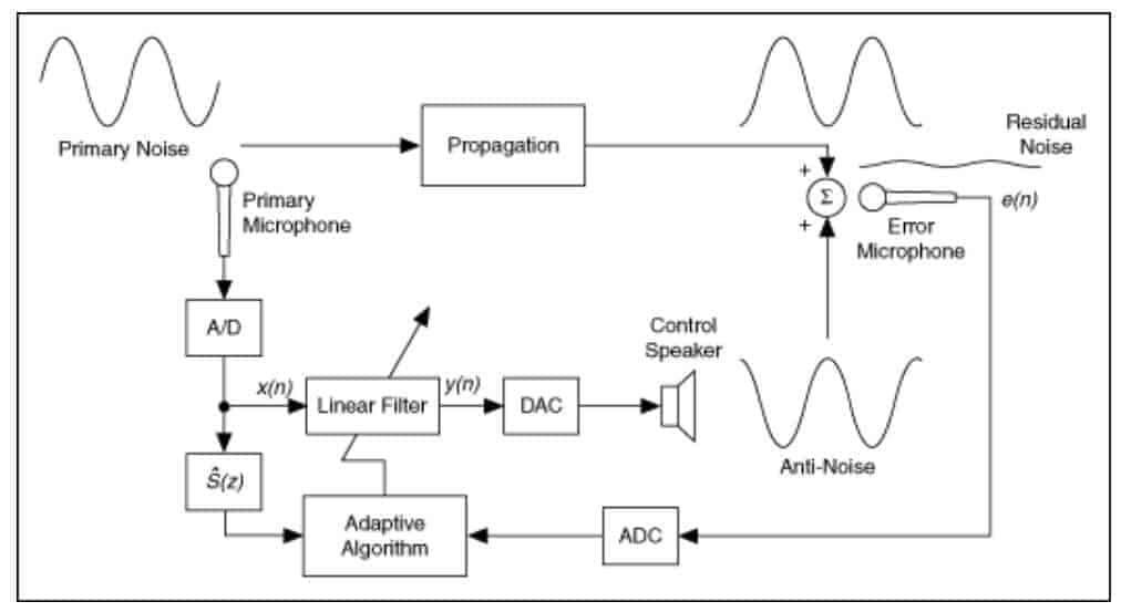 主動式降噪(ANC)之原理與分析-TechTeller (科技說)
