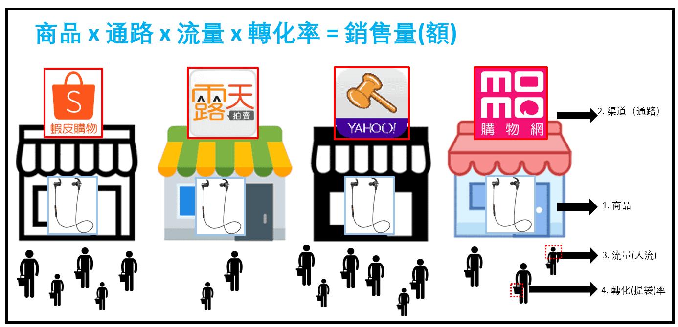 電商的本質 - 商品 x 通路 x 流量 x 轉化率-TechTeller (科技說)