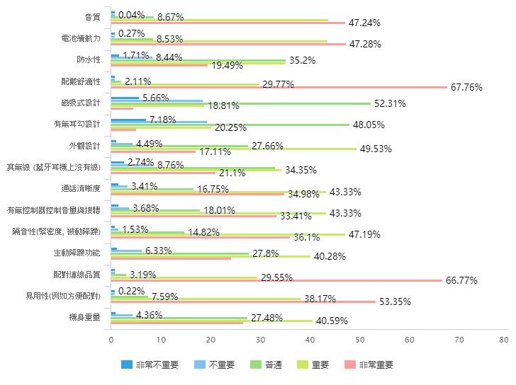 台灣藍牙耳機市場調查與市場概況 (下篇)-TechTeller (科技說)