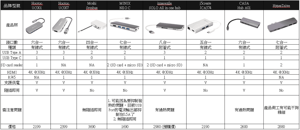 一篇搞定MacBook USB type C hub 推薦與選購-TechTeller (科技說)
