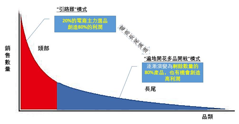 電商長尾理論