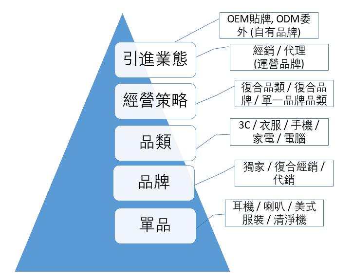 電商選品執行戰略與心法(金字塔)