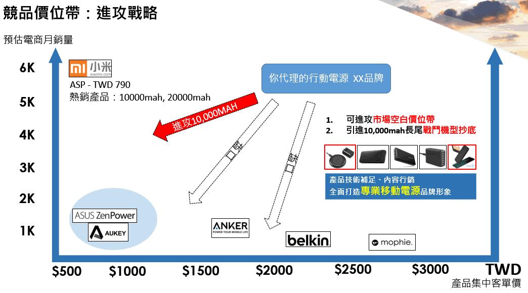 經營網店如何做好商品定價 (訂價)?