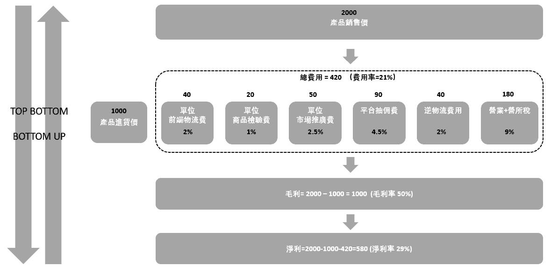 利潤/成本定價法-邏輯