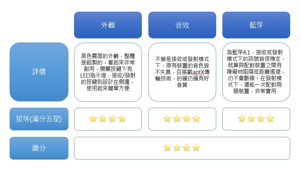 TaoTronics TT-BA07 藍牙音源接收器 總評分