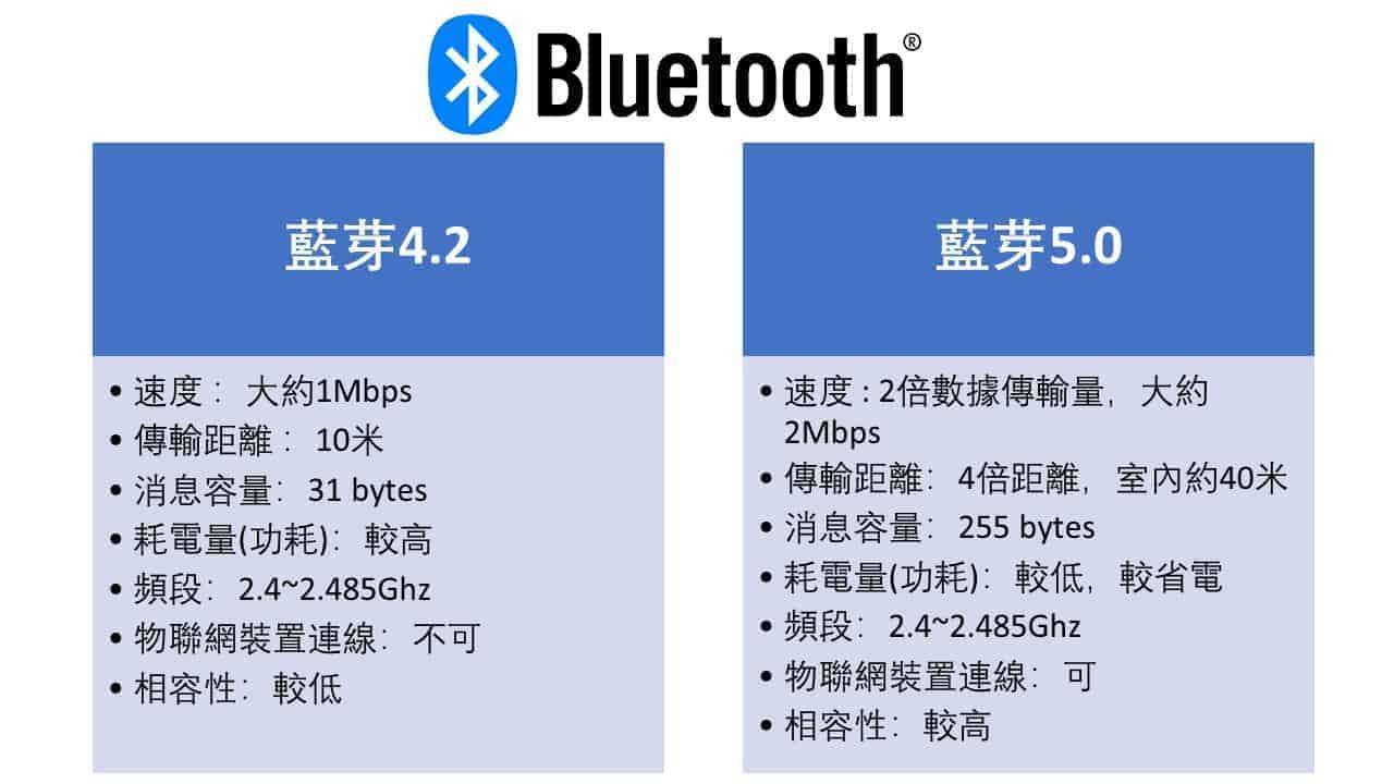 藍芽版本區別 : 藍芽4.2 vs 藍芽5.0