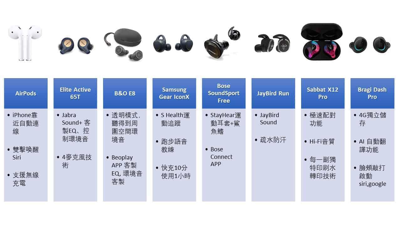 對真無線藍芽耳機你了解多少?看這篇就夠了!-TechTeller (科技說)