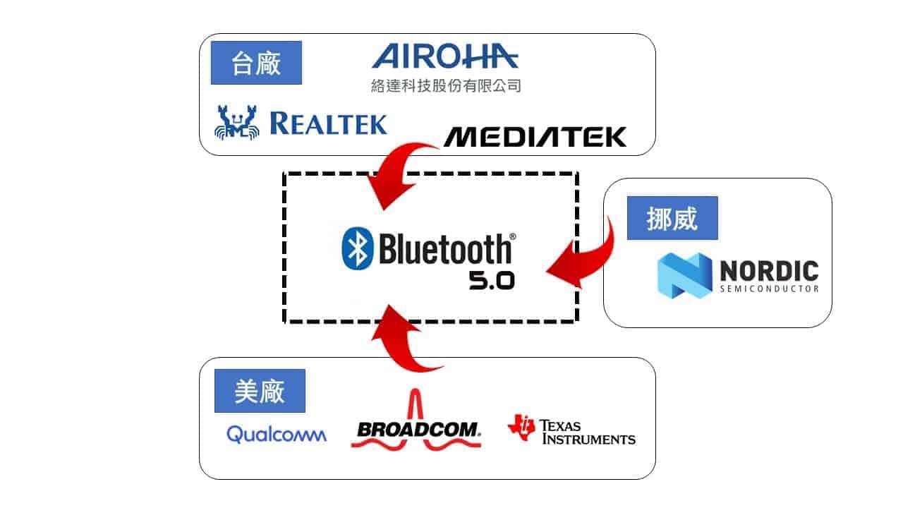 知名藍芽晶片品牌 藍芽晶片廠