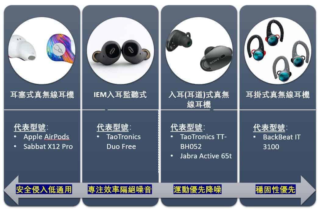 真無線耳機分類(耳塞、監聽、入耳、耳掛)