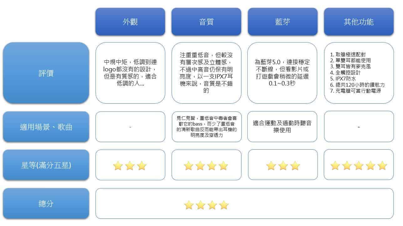 TaoTronicss TT-BH052真無線藍芽耳機推薦-CP值最高真無線藍牙耳機-小結