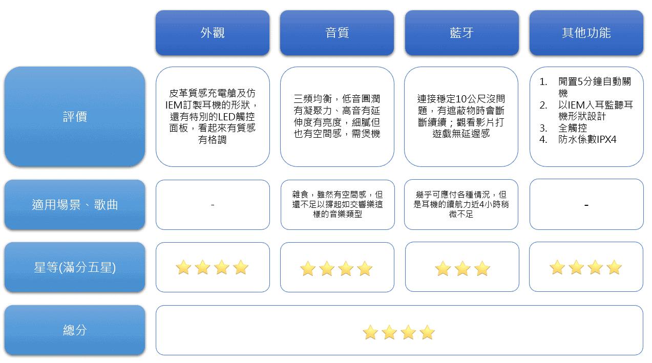 平價TaoTronics Duo Free真無線耳機推薦 - 評測小結
