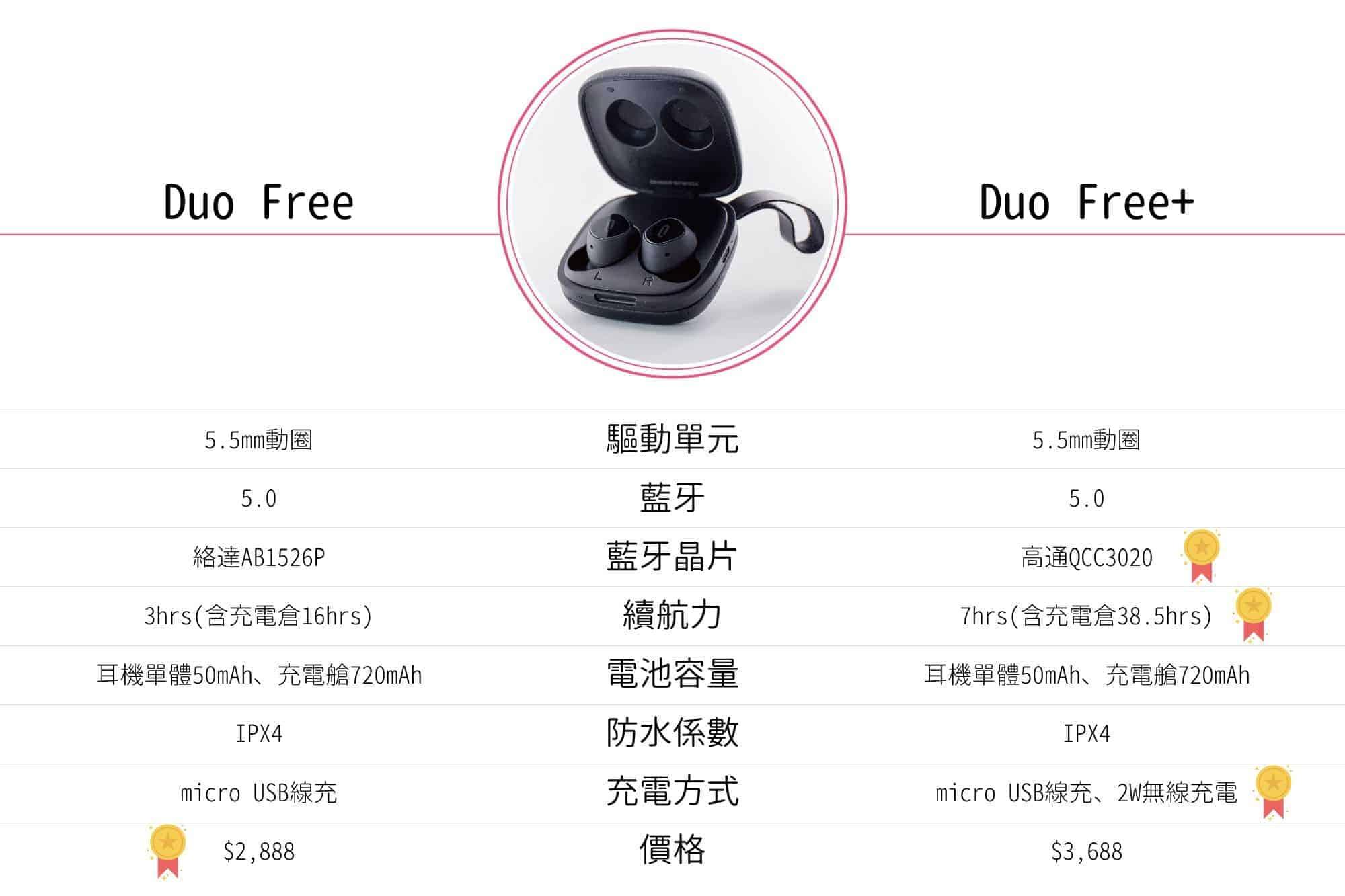 TaoTronics Duo Free+真無線藍牙耳機推薦