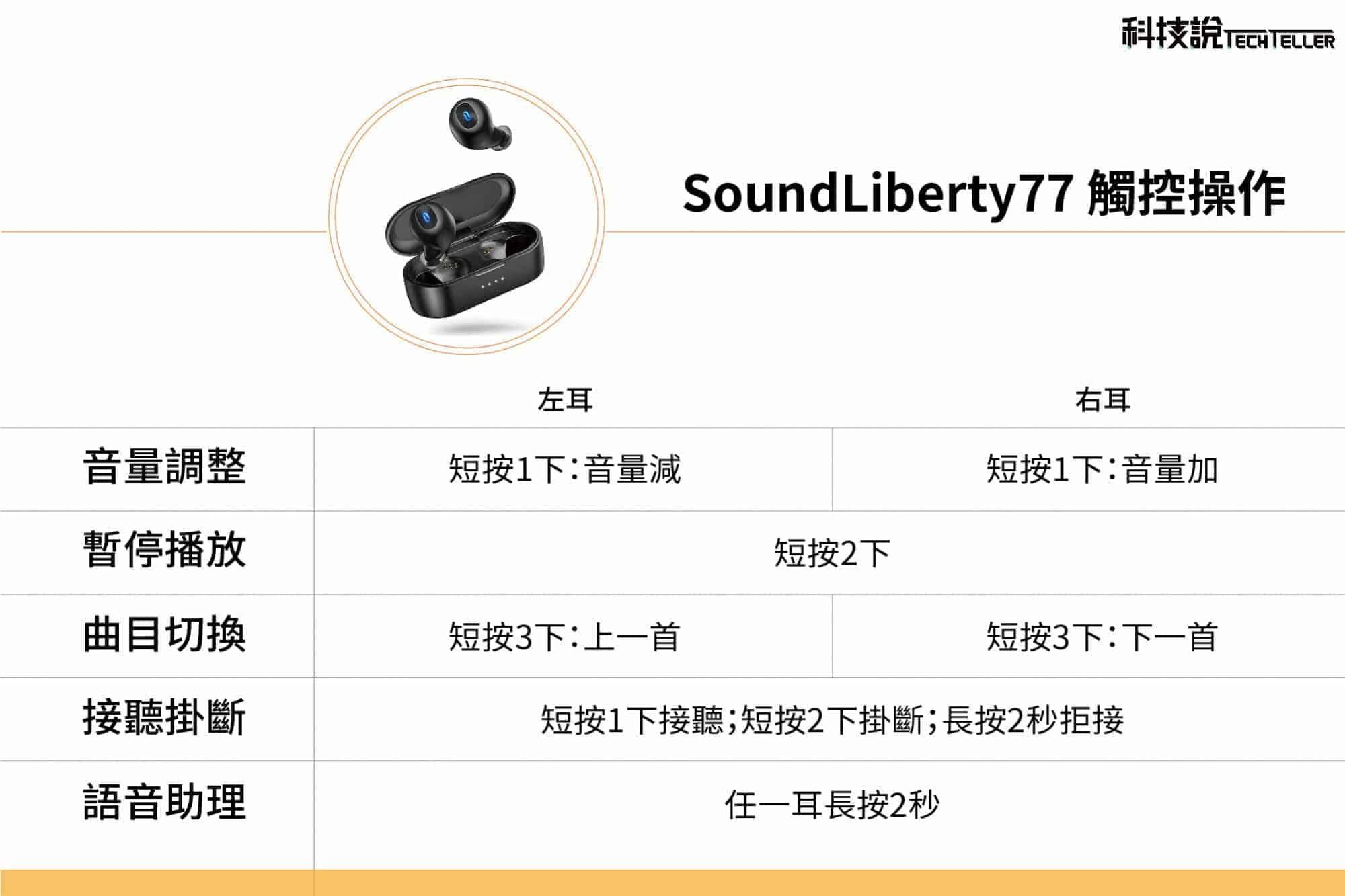 左右耳都是主耳?TaoTronics SoundLiberty 77(TT-BH077)真無線藍牙耳機推薦-TechTeller (科技說)