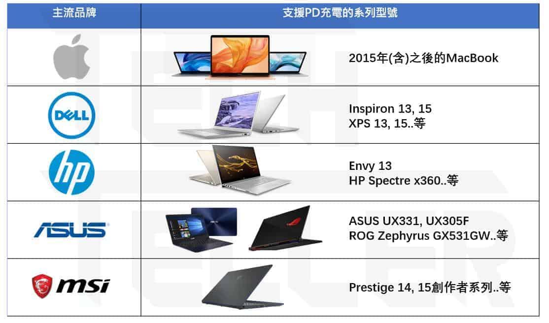 主流筆電(Macbook vs Windows)品牌與支援PD充電的機型