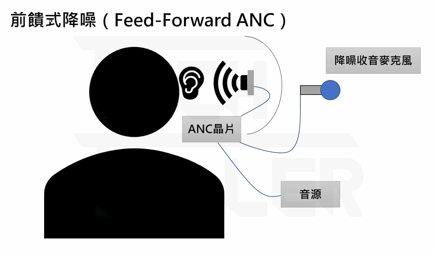 主動降噪在貴什麼?ANC主動降噪耳機原理 -  Active Noise Cancellation