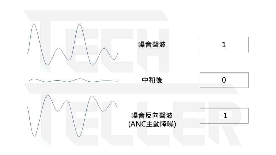 一次看懂抗噪耳機原理-2020年8款ANC主動降噪真無線藍牙耳機推薦