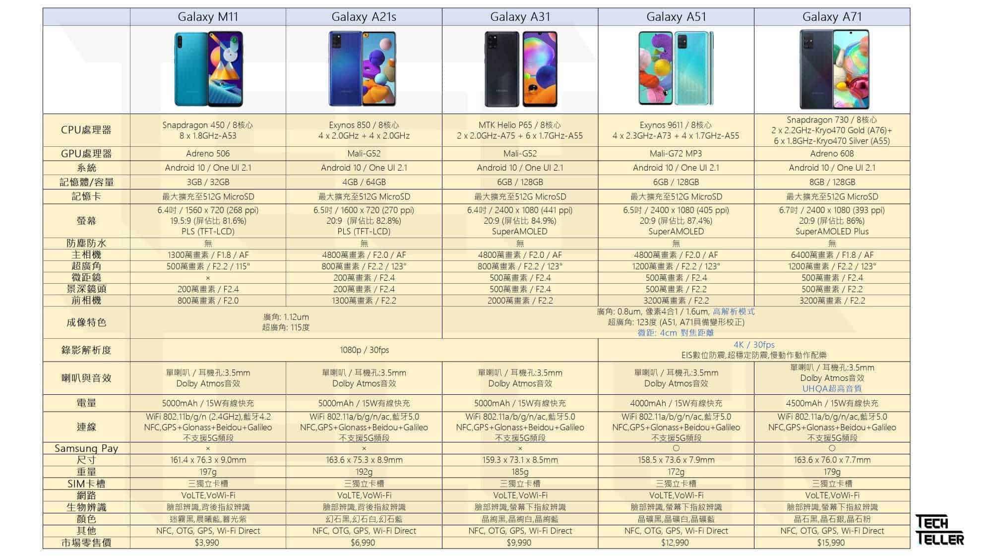 Samsung Galaxy A系列機型差異比較M11 A21S A31 A51 A71