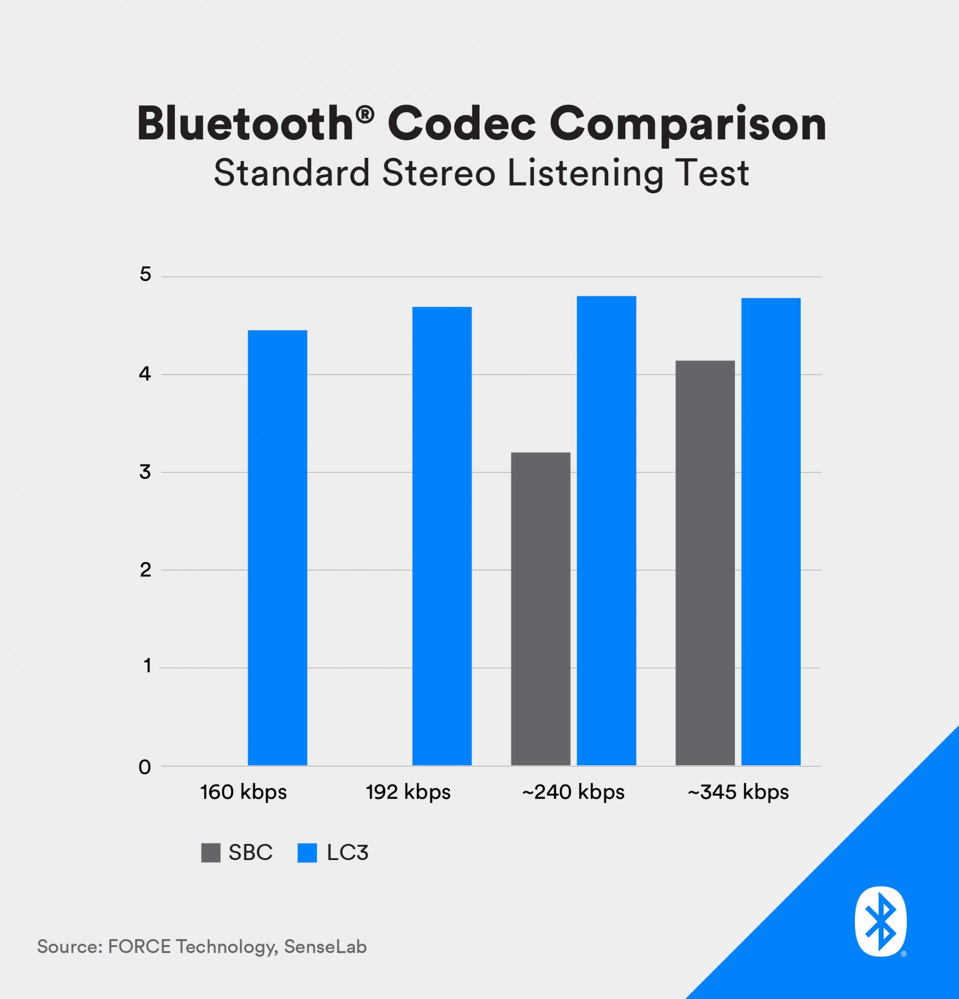 音訊編碼LC3及SBC的音質比較